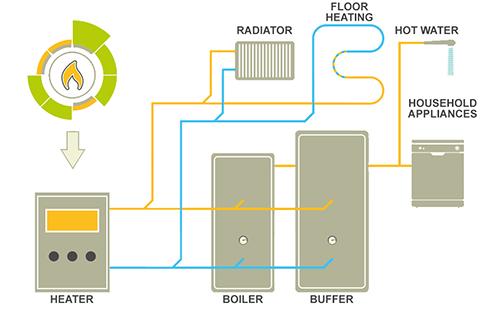 Biomass Heating Infographic